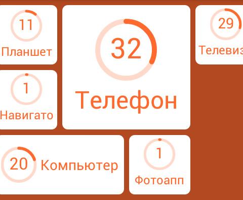 predmeti-s-ekranom